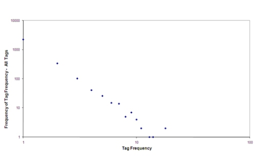 Fig 4 Frequency of tag frequencies for all tags entered during the experiment.